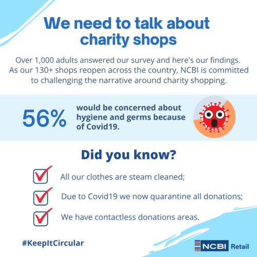 We need to talk about charity shops, over 1000 adults answered our survey and here's our findings. As our 130+ shops reopen across the country, NCBI is commited to challenging the narrative around charity shopping. 56% would be concerned about hygiene and germs because of Covid19. Did you know? All our clothes are steam cleaned; Due to Covid19 we now quarantine all donations; We have contactess donations areas.