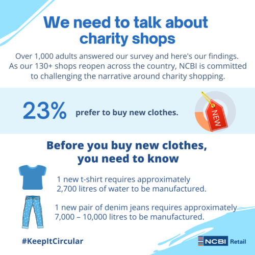 We need to talk about charity shops, over 1000 adults answered our survey and here's our findings. As our 130+ shops reopen across the country, NCBI is commited to challenging the narrative around charity shopping. 23% prefer to buy new clothes. Before you buy new clothes, you need to know. 1 t-shirt requires approximately 2,700 litres of water to be manufactured. 1 new pair of denim jeans requires approximately 7,000 - 10,000 litres to be manufactured.