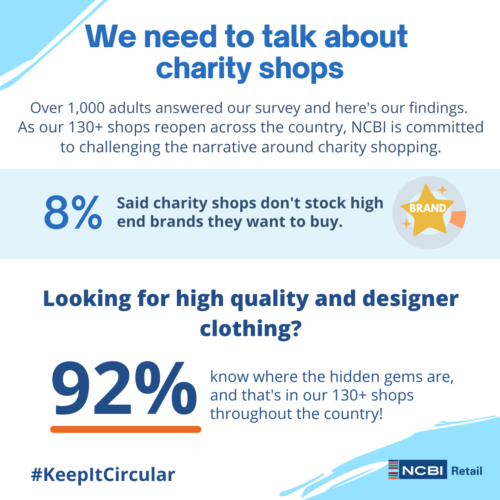 We need to talk about charity shops, over 1000 adults answered our survey and here's our findings. As our 130+ shops reopen across the country, NCBI is commited to challenging the narrative around charity shopping. 8% said, charity shop don't stock high end brands they want to buy. Looking for high quality and designer clothing? 92% know where the hidden gems are, and that's in our 130+ shops throughout the country.