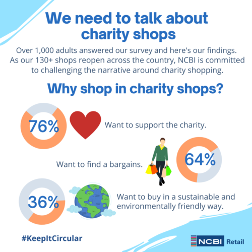 We need to talk about charity shops, over 1000 adults answered our survey and here's our findings. As our 130+ shops reopen across the country, NCBI is commited to challenging the narrative around charity shopping. Why shop in charity shops? 76% want to support the charity, 64% want to find bargains, 36% want to buy in a sustainable and environmentally friendly way.